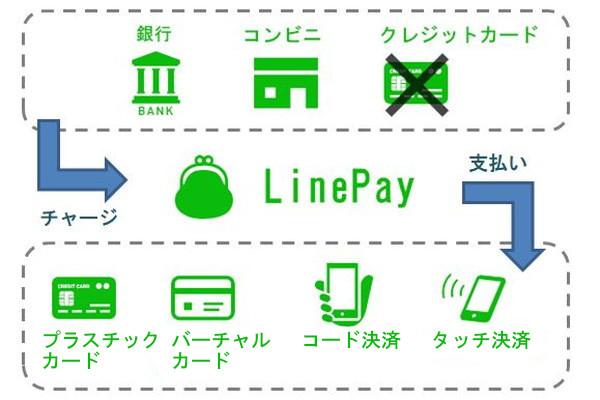 LinePay使い方