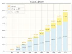お金がない人はどんな投資をすれば良いのか、月1万円積立NISAは最終的にいくらになる?