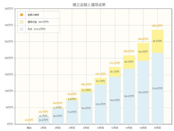 毎月1万円積立NISA結果
