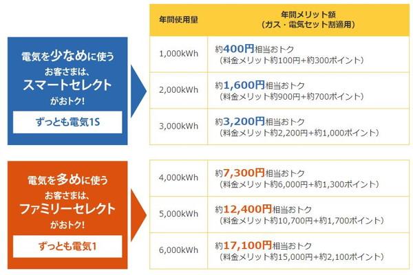 東京ガス電気安い